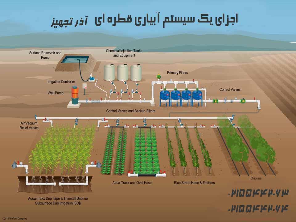 اجزای سیستم آبیاری قطره ای